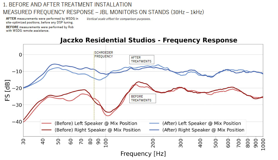 Jaczko Studio. NIRO Frequency response before and after.