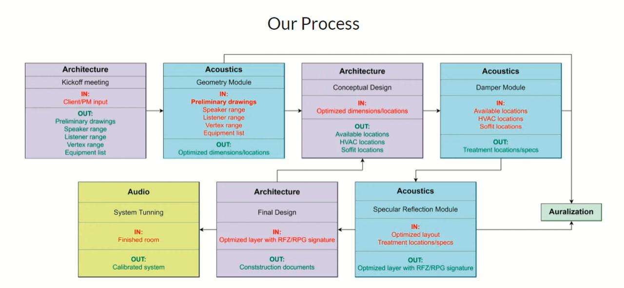 The NIRO Process.
