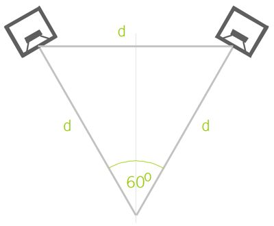 fig. 4 - audio monitor geometry